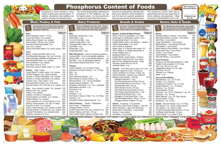 PHOSPHORUS CONTENT OF FOODS FRONT