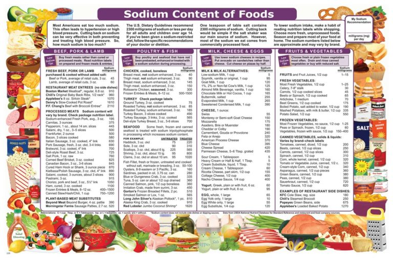 SODIUM CONTENT OF FOODS FRONT