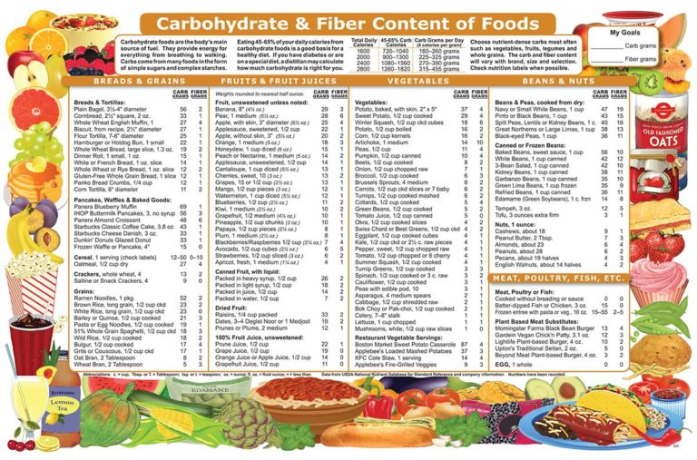 CARB AND FIBER NUTRITION GUIDE