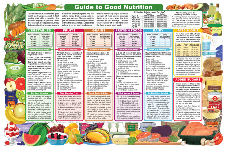 Guide to Good Nutrition