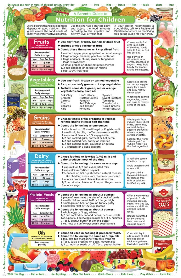 A Parent's Guide to Nutrition for Children