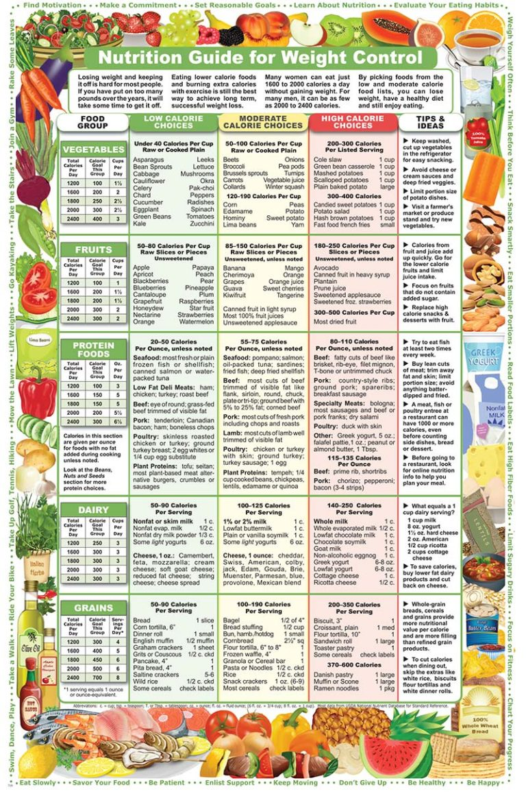 Nutrition Guide for Weight Control