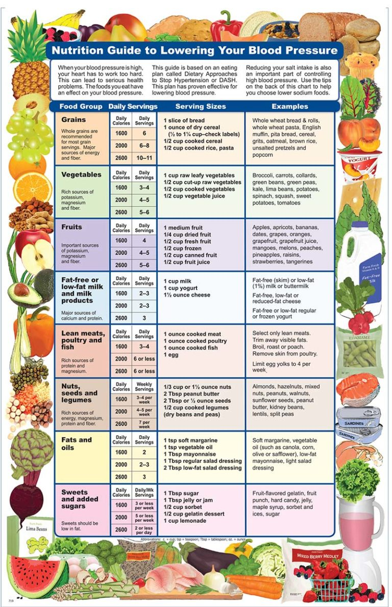 Nutrition Guide to Lowering Your Blood Pressure