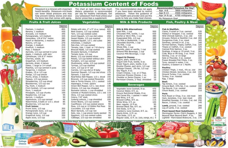 Potassium Content of Foods