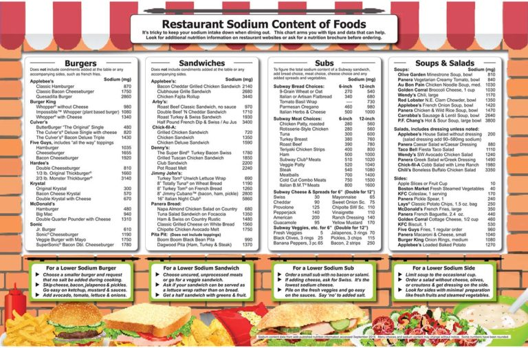 RESTAURANT SODIUM CONTENT OF FOODS FRONT