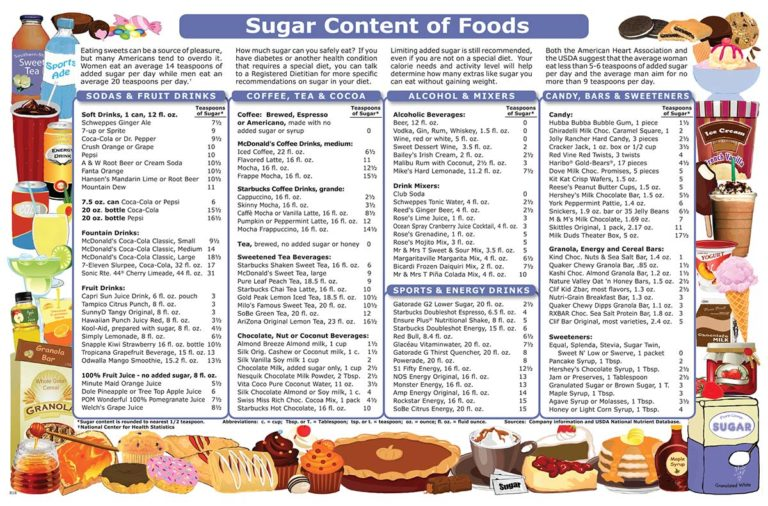 Sugar Content of Foods
