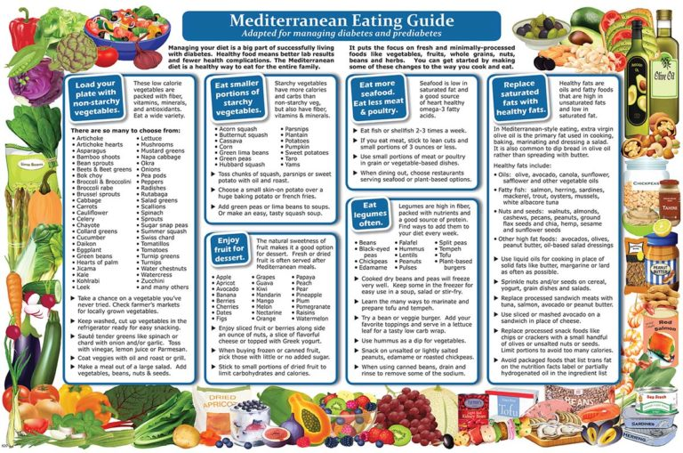 MEDITERRANEAN EATING GUIDE FOR DIABETES