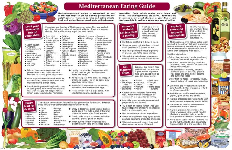 MEDITERRANEAN EATING GUIDE